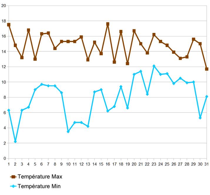 température_dec2015